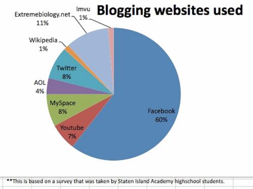 Student's Social Media Survey
