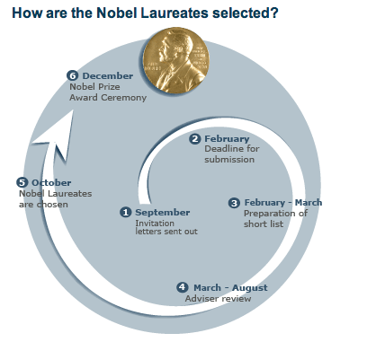Nobel Peace Prize process