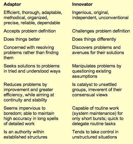Kirton Inventory: Characteristics of Adaptors & Innovators