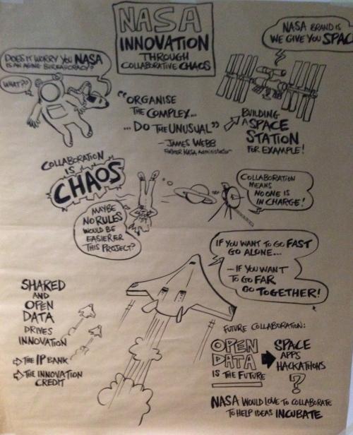 Chris Shipton Visual Summary: 2014 Global Innovation Forum